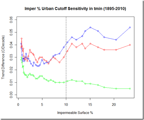 imperPercentSensitivity1895-2010